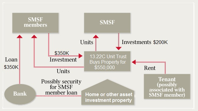 Using Smsf To Buy Property
