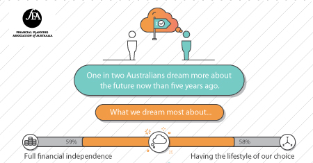 Source: FPA Dare to Dream national research report conducted by McCrindle Research, August 2016