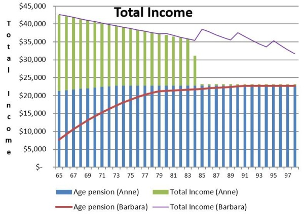 Total income if retiring at age 65