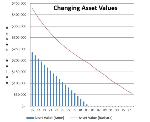 Chart 2 – Asset Values if retiring at age 65