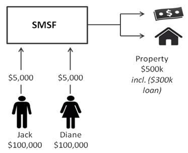 example-1-tax-dependants